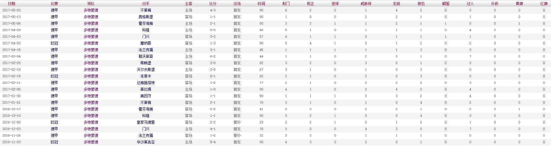 罗伊斯 2016-2017赛季多特蒙德比赛数据
