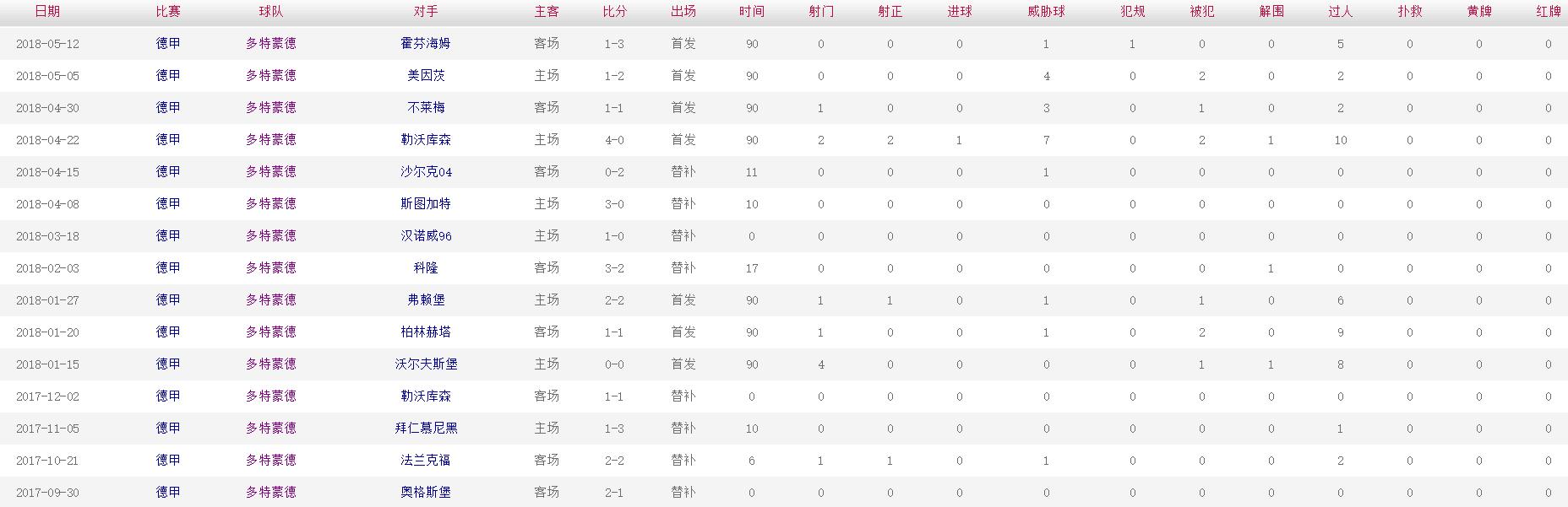 桑乔 2017-2018赛季比赛数据