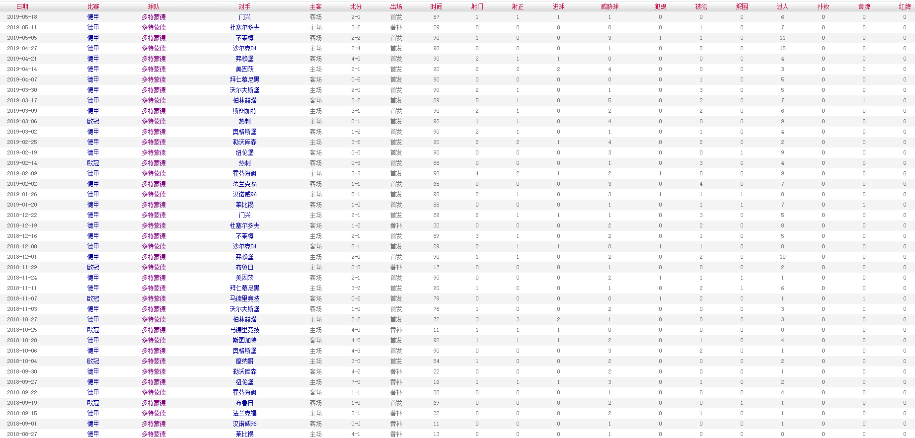 桑乔 2018-2019赛季比赛数据