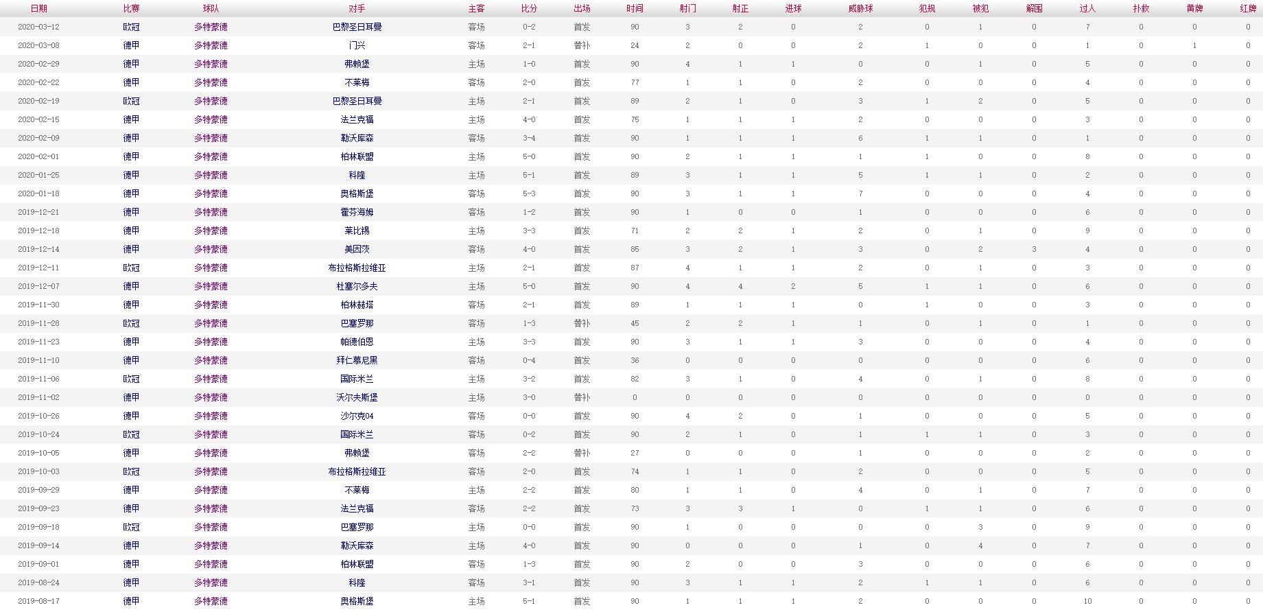 桑乔 2019-2020赛季比赛数据