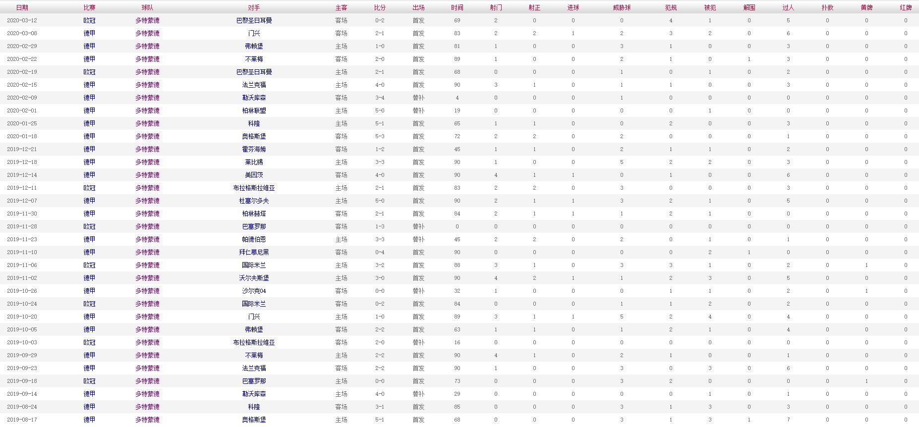 索尔根-阿扎尔 2019-2020赛季比赛数据