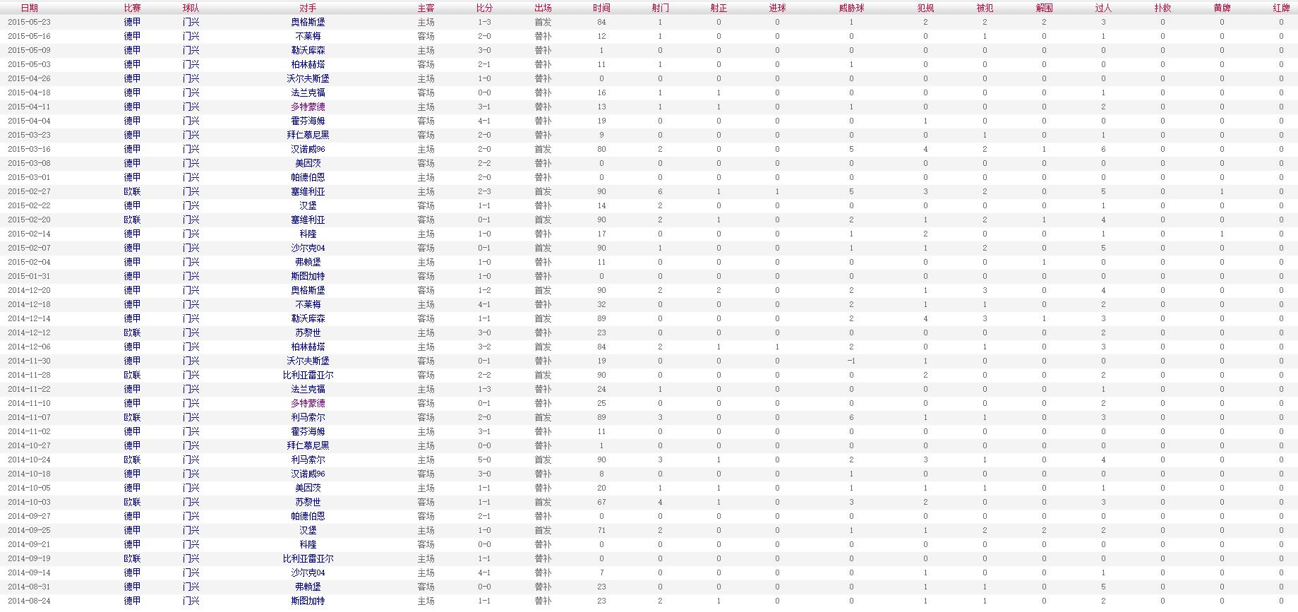 索尔根-阿扎尔 2014-2015赛季比赛数据