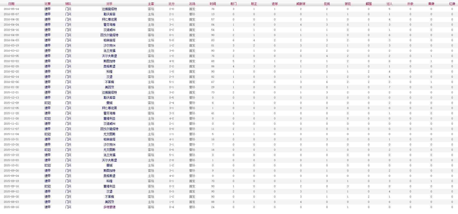 索尔根-阿扎尔 2015-2016赛季比赛数据