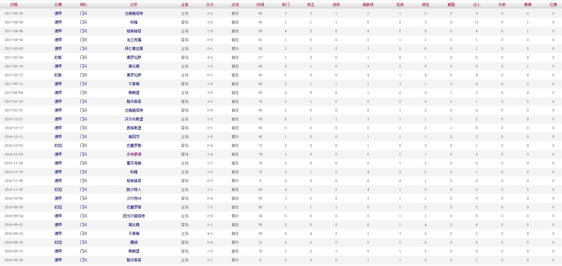 索尔根-阿扎尔 2016-2017赛季比赛数据