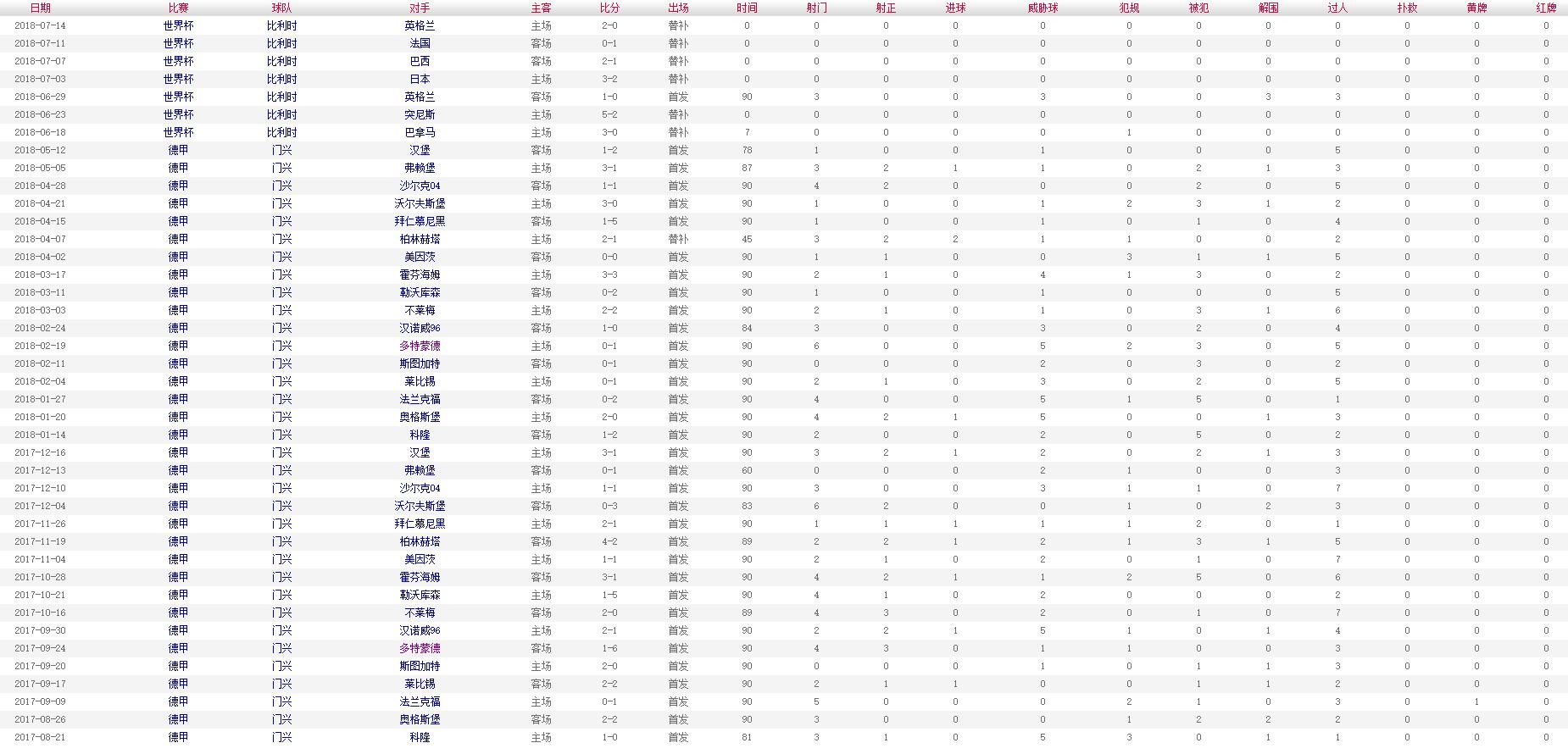索尔根-阿扎尔 2017-2018赛季比赛数据