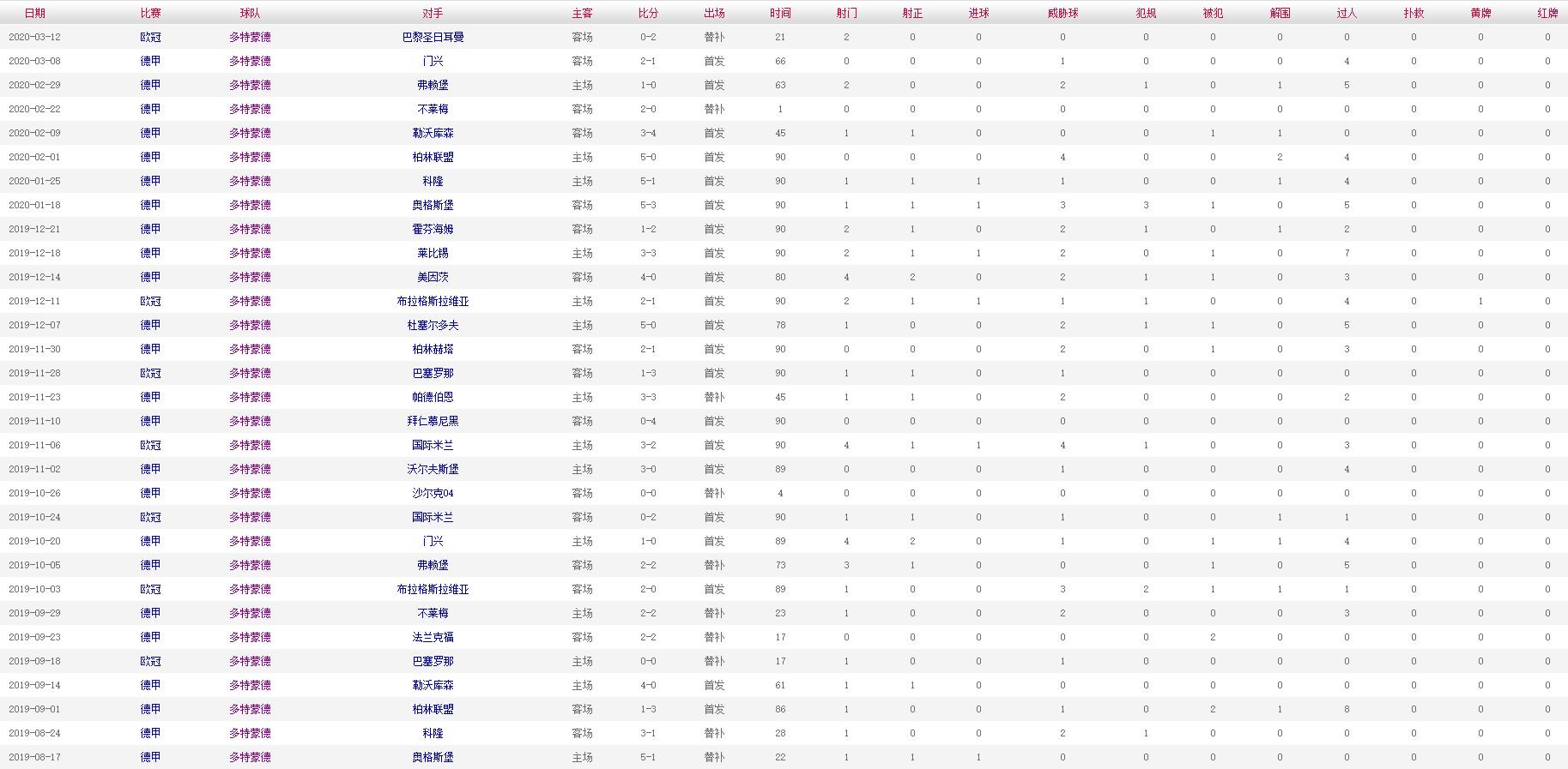 布兰特 2019-2020赛季比赛数据