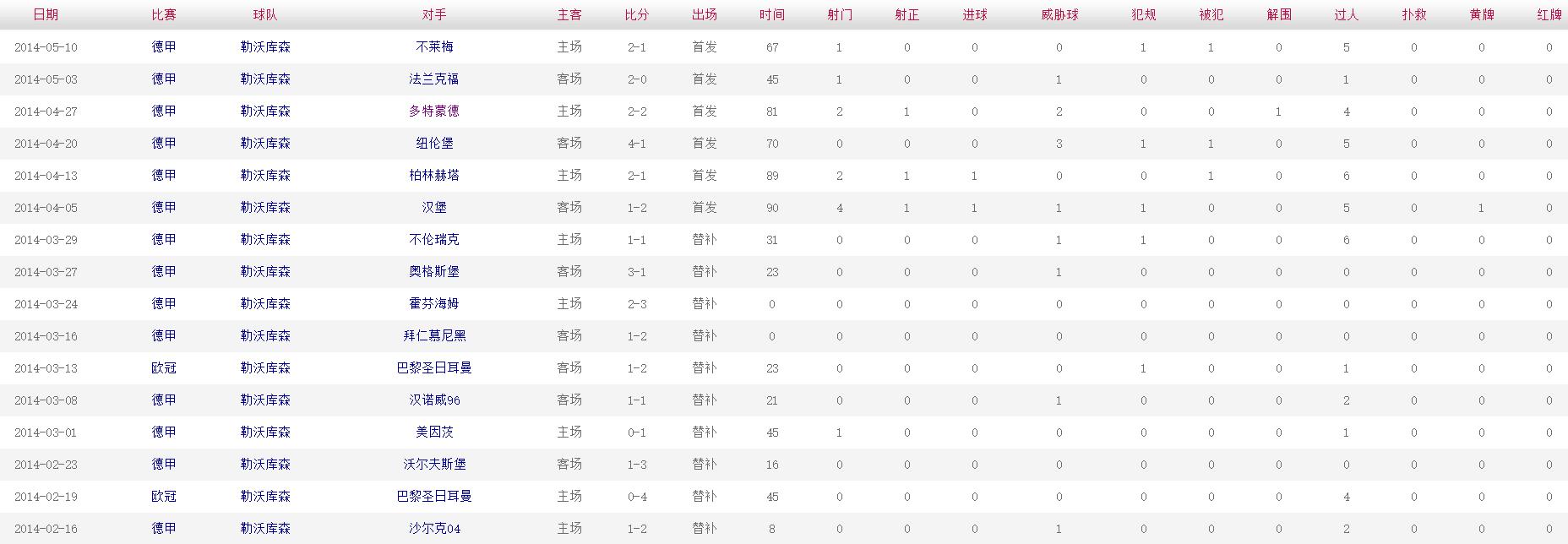 布兰特 2013-2014赛季比赛数据