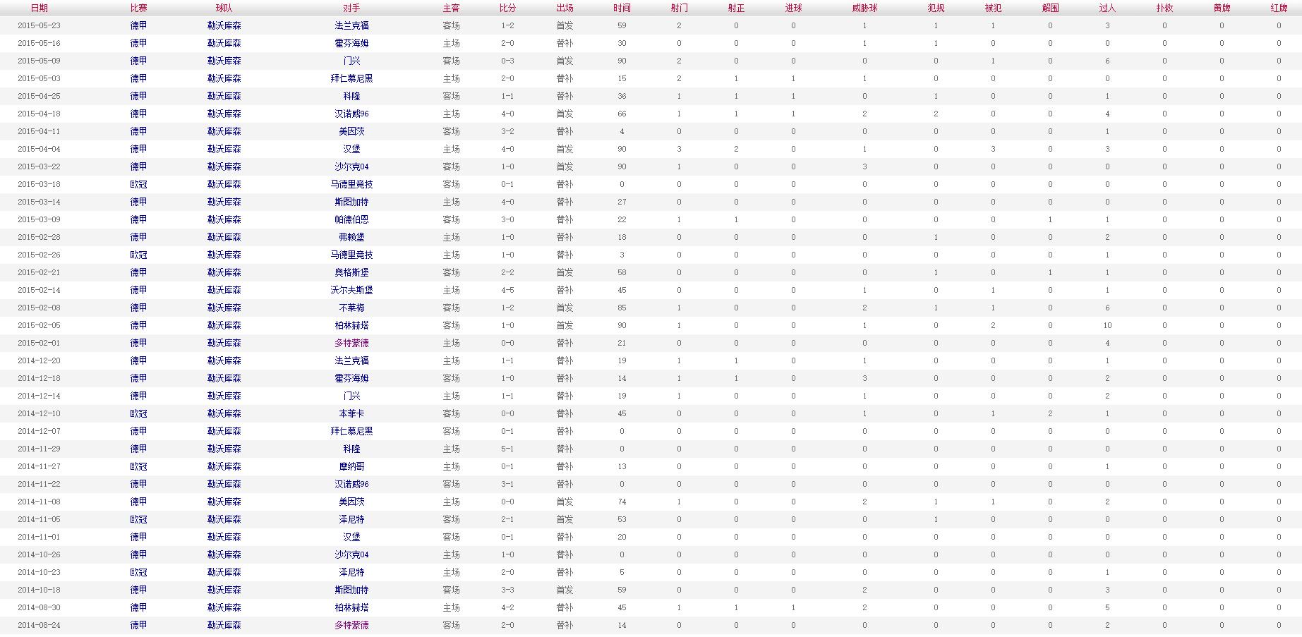 布兰特 2014-2015赛季比赛数据