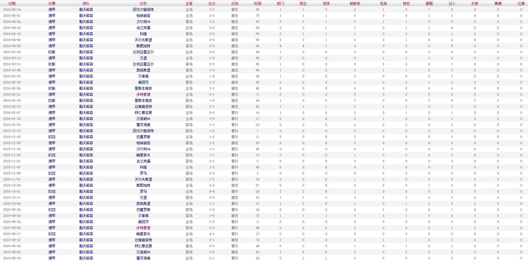 布兰特 2015-2016赛季比赛数据