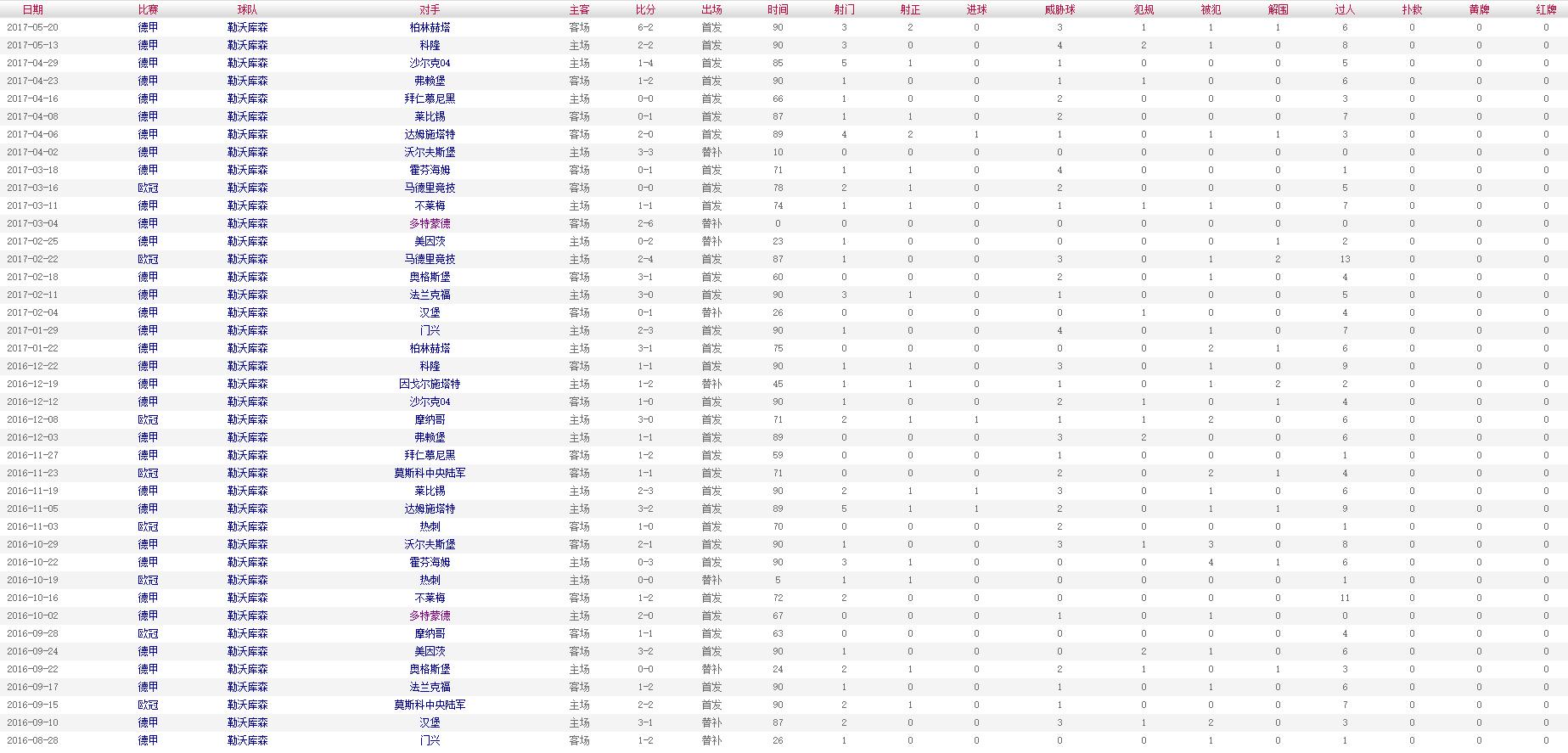 布兰特 2016-2017赛季比赛数据