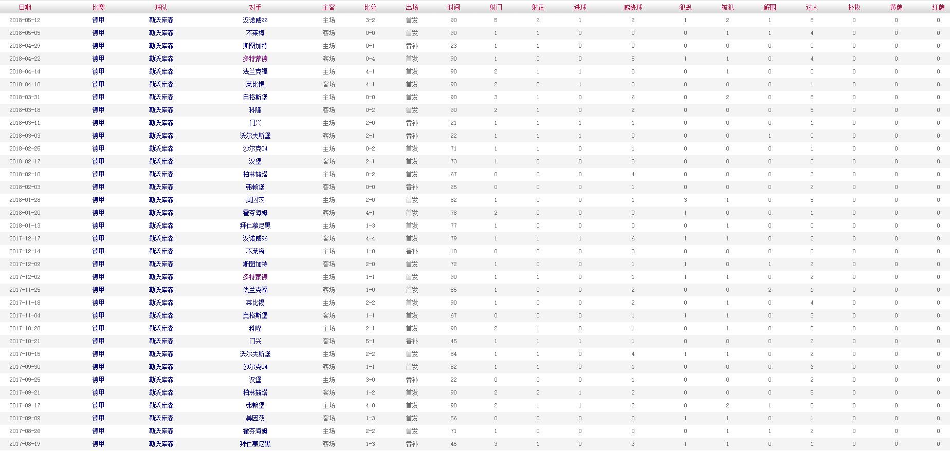 布兰特 2017-2018赛季比赛数据