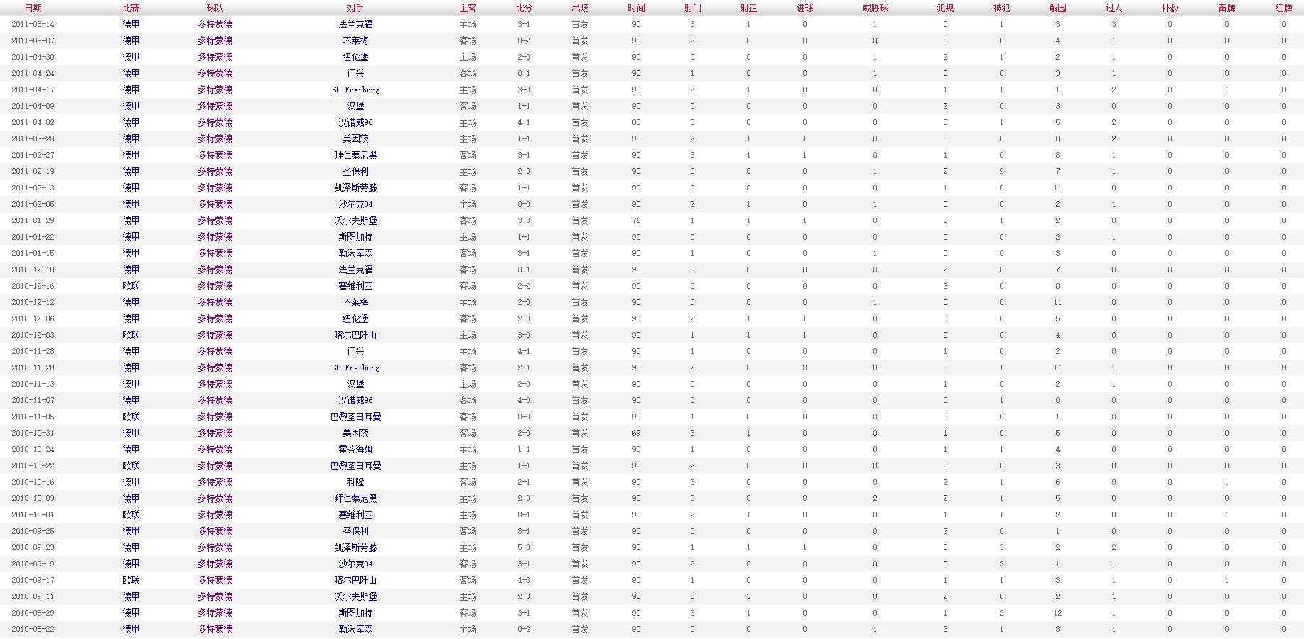胡梅尔斯 2010-2011赛季比赛数据