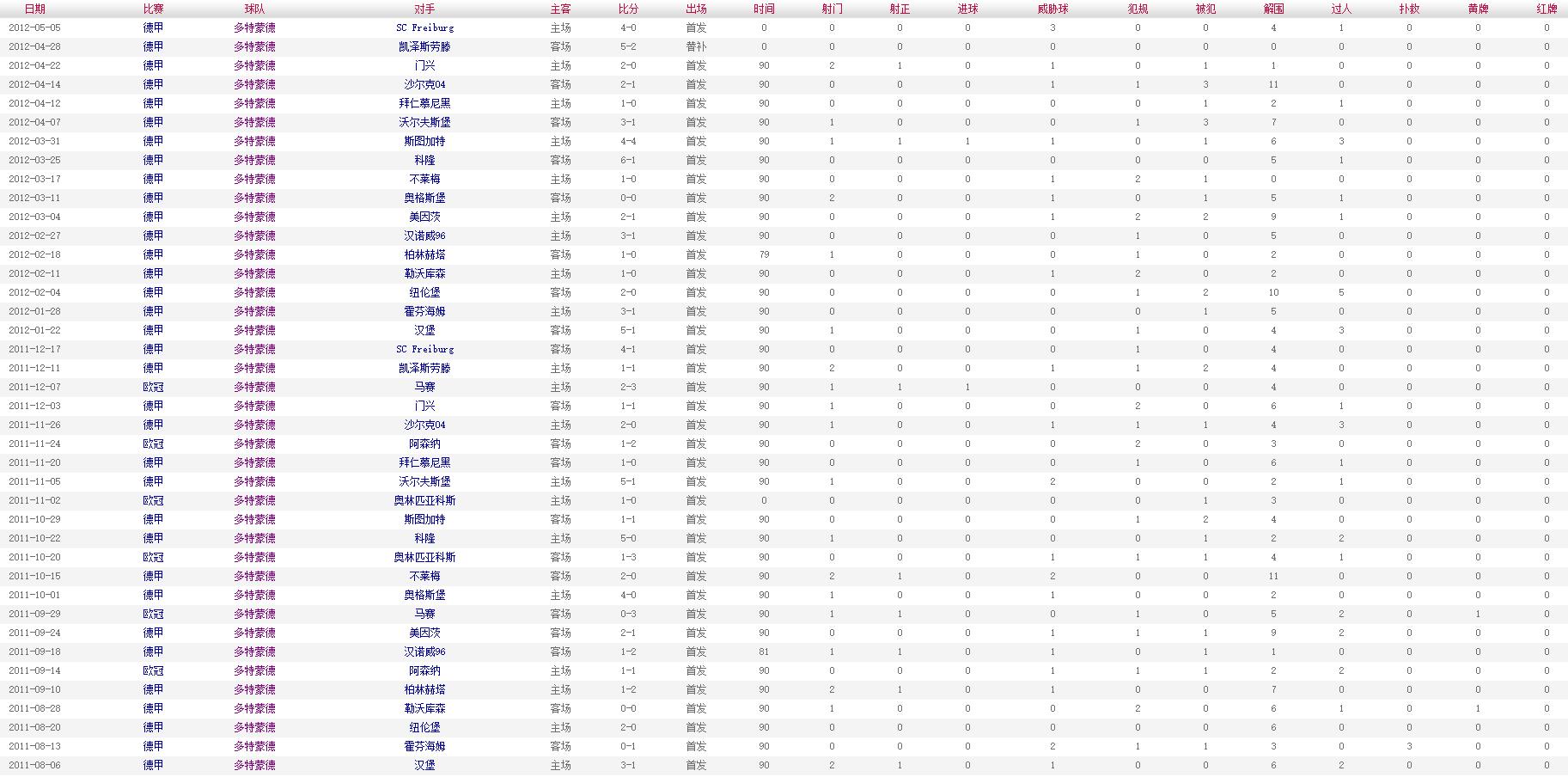 胡梅尔斯 2011-2012赛季比赛数据