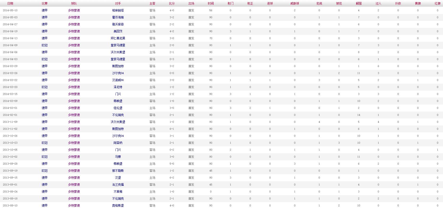 胡梅尔斯 2013-2014赛季比赛数据