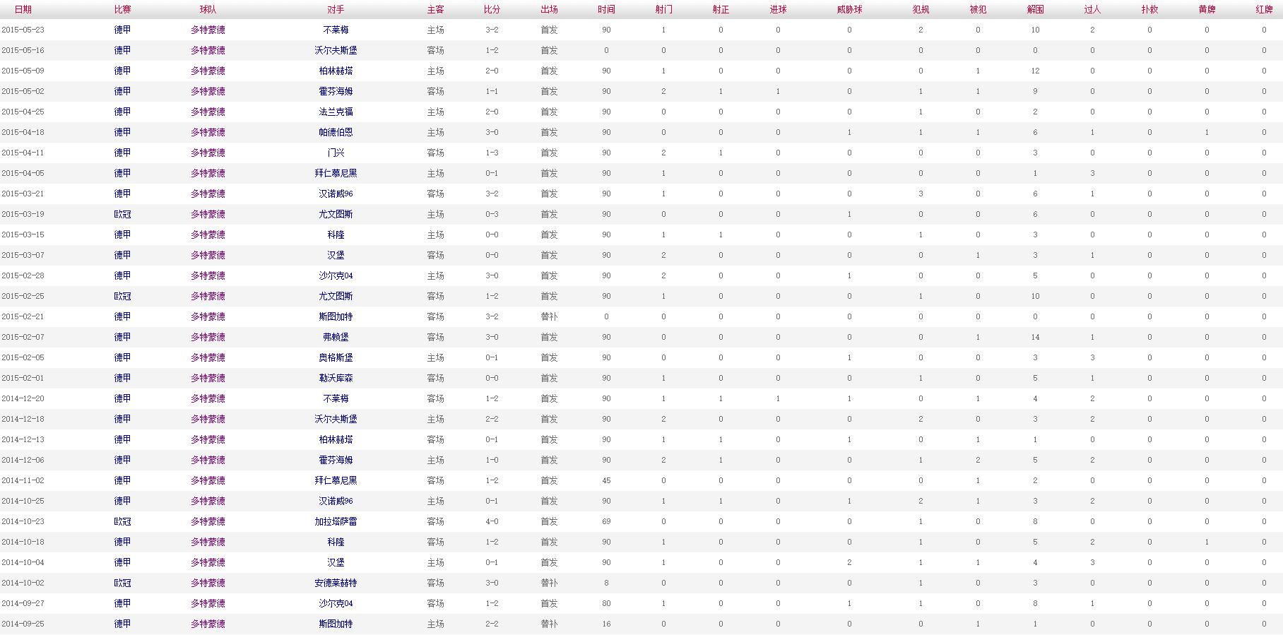胡梅尔斯 2014-2015赛季比赛数据