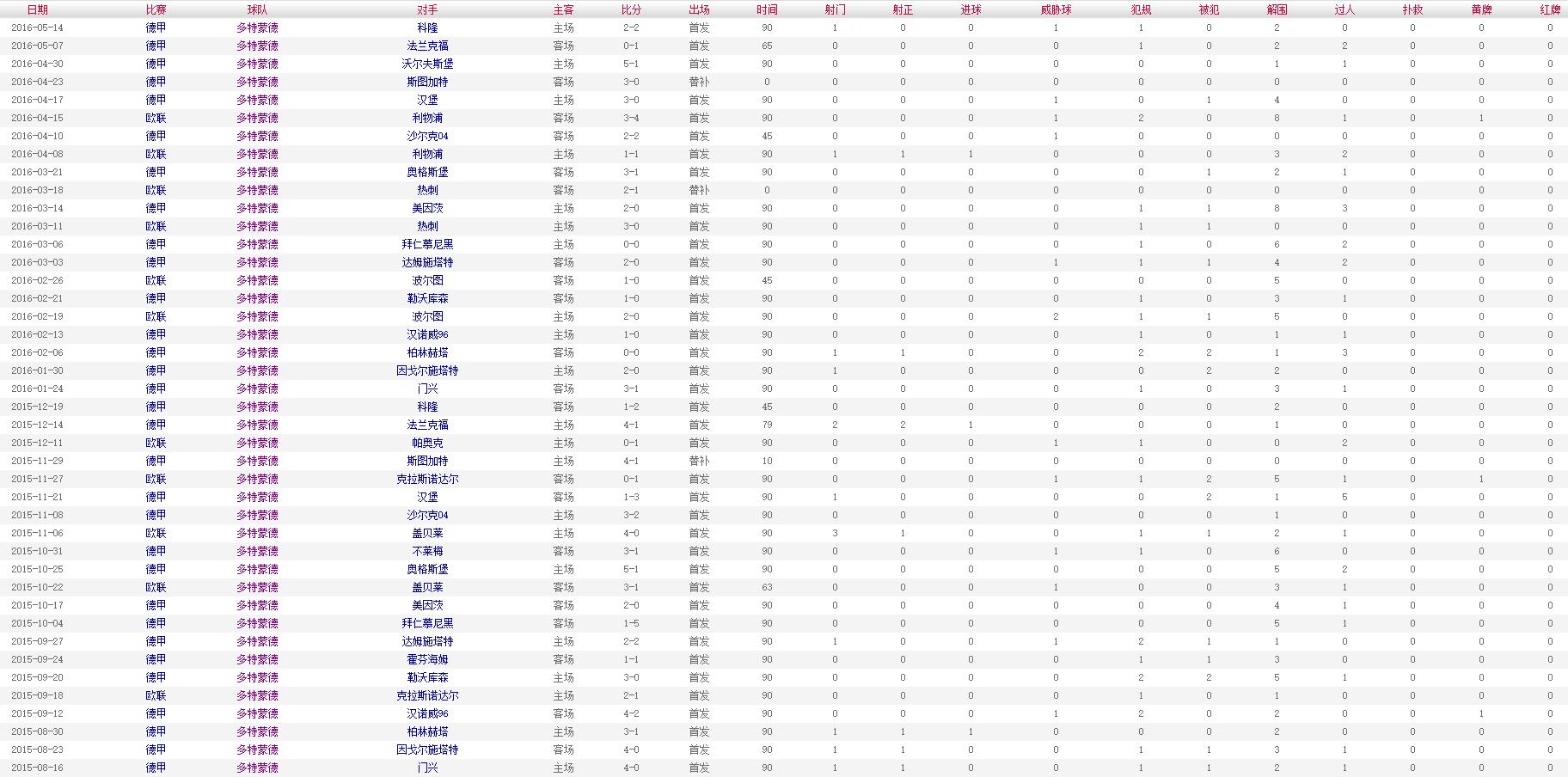 胡梅尔斯 2015-2016赛季比赛数据