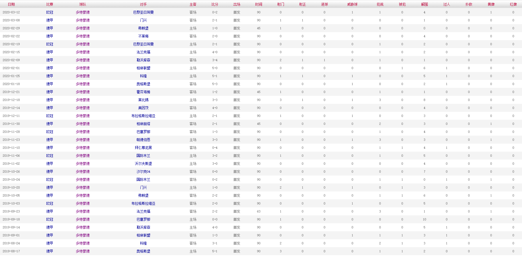 胡梅尔斯 2019-2020赛季比赛数据