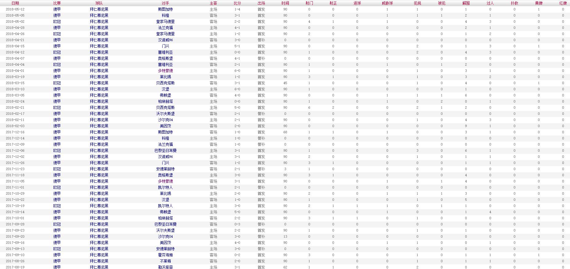 胡梅尔斯 2017-2018赛季比赛数据