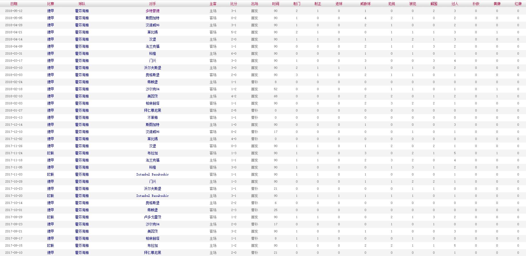 舒尔茨 2017-2018赛季比赛数据