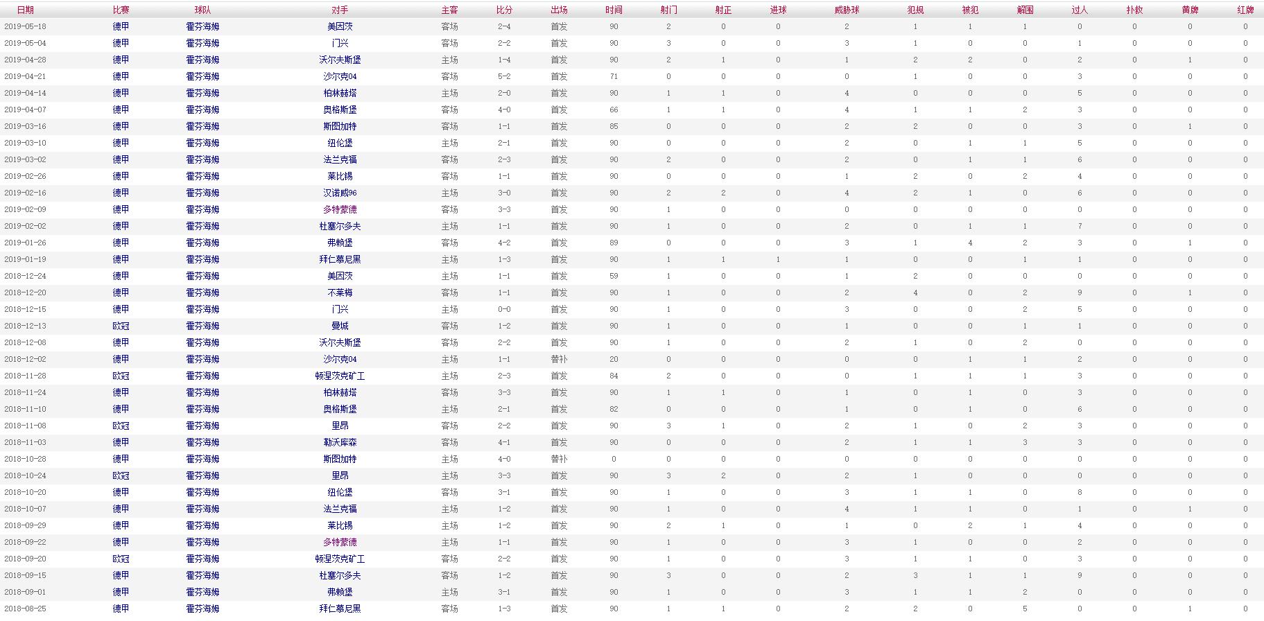 舒尔茨 2018-2019赛季比赛数据