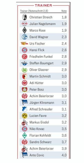 踢球者德甲2019-2020赛季半程主教练评分排行