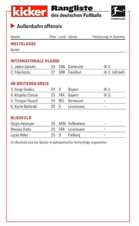 多特桑乔小阿扎尔领衔踢球者德甲2019-2020赛季半程最佳边锋排行