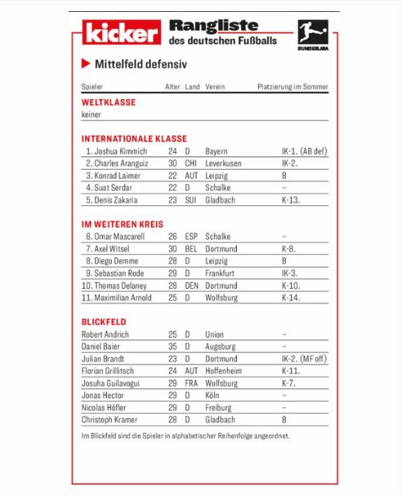 维特塞尔|德莱尼|布兰特入围踢球者德甲2019-2020赛季半程最佳防守型中场排行
